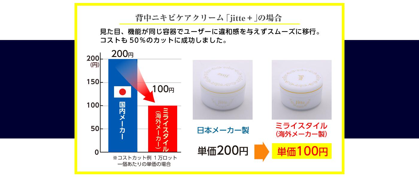 背中ニキビケアの「Jitte+」の場合、見た目、機能が同じ容器で、ユーザーに違和感を与えずスムーズに移行。コストも50%カットの200円から100円へ成功いたしました。