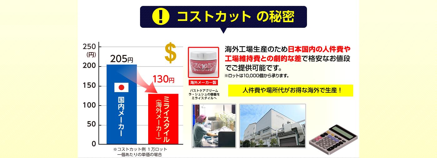 【コストカットの秘密】海外生産工場のため、日本国内の人件費や工場維持費との劇的な差で、小ロットからでも格安なお値段でご提供可能です。人件費や場所代がお得な海外で生産!