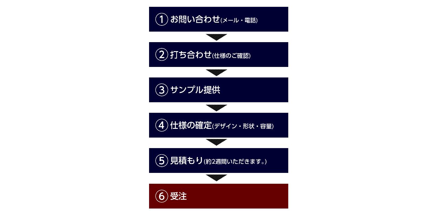 ①お問い合わせ→②打ち合わせ→③サンプル提供→④仕様の確認(デザイン、形状、容量)→⑤お見積り(約2週間いただきます。)→⑥受注
