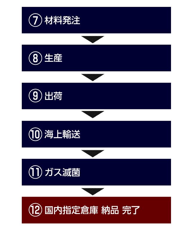 ⑦前金お支払い(50%)→⑧材料発注→⑨生産→⑩貨物 残金お支払い(50%)→⑪出荷→⑫海外輸送→⑬ガス滅菌→⑭国内指定倉庫納品 完了